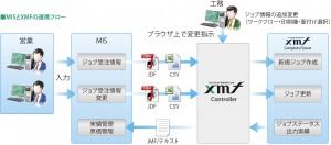MISとXMFの連携フロー