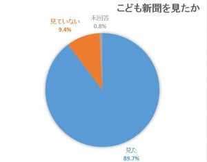 こども新聞 購読 割合 グラフ1