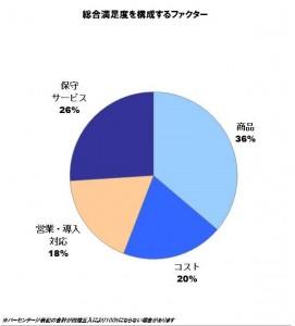 2016 年日本カラーレーザープリンター顧客満足度調査