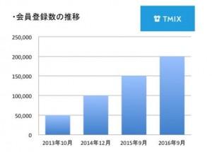TMIX 20万人突破