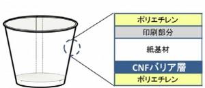 凸版印刷 セルロースナノファイバー CNF