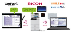 CamiApp for RICOH:リリース_複合機連携